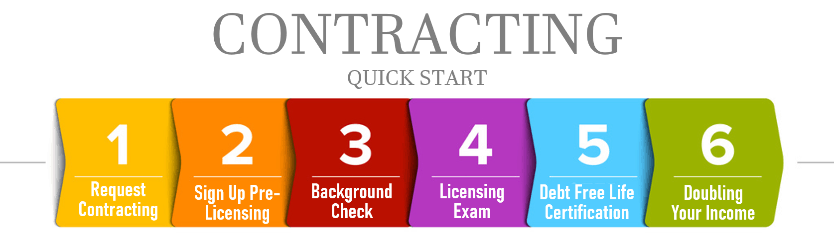 3. Enroll in Licensing Class & Get Contracted